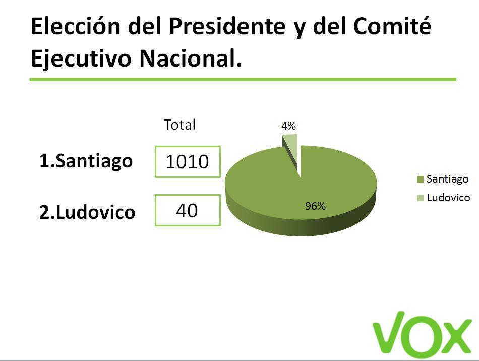 Resultado de la elección de Santiago Abascar como presidente de Vox - sistema de votación interactiva Custom Vote