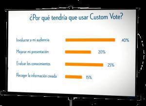 beneficios del sistema custom vote