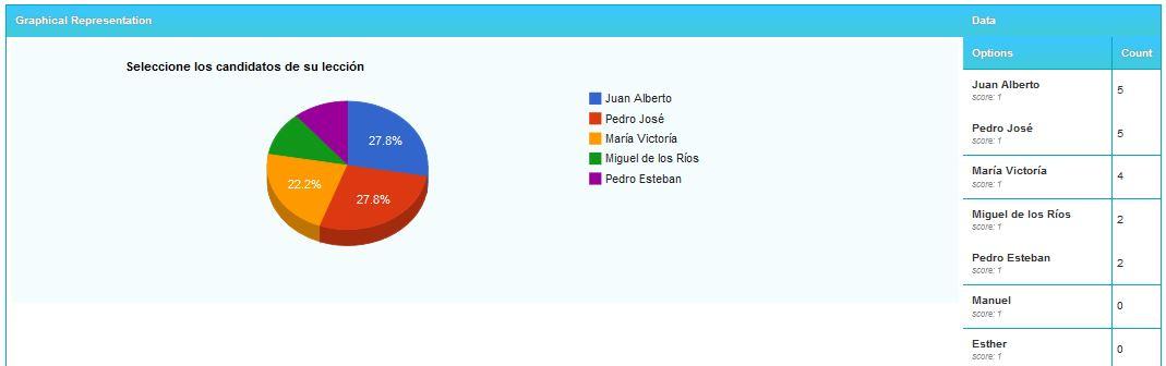 Resutados de votación online delegados sindicales y comité de empresa
